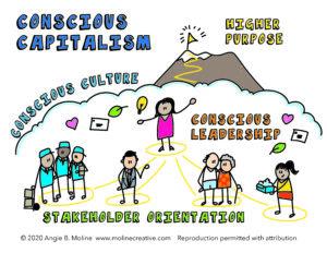 Defining 'Conscious Capitalism'